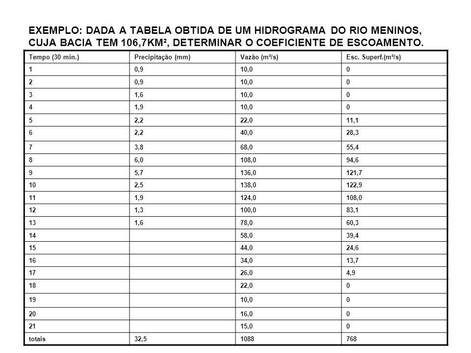 EXEMPLO: DADA A TABELA OBTIDA DE UM HIDROGRAMA DO RIO MENINOS, CUJA BACIA TEM 106,7KM², DETERMINAR O COEFICIENTE DE ESCOAMENTO.