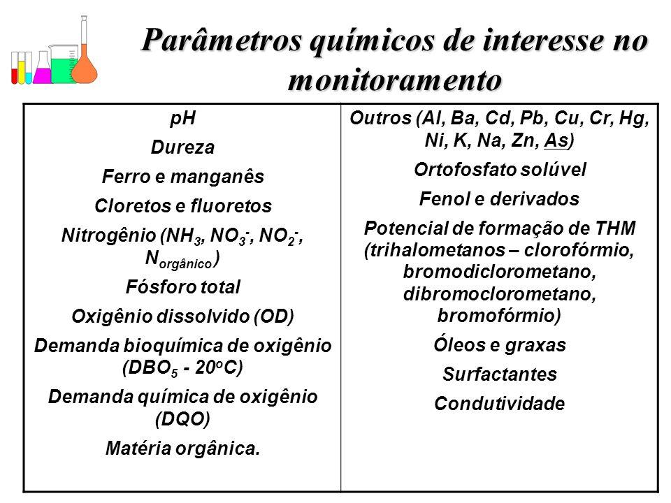 Parâmetros químicos de interesse no monitoramento