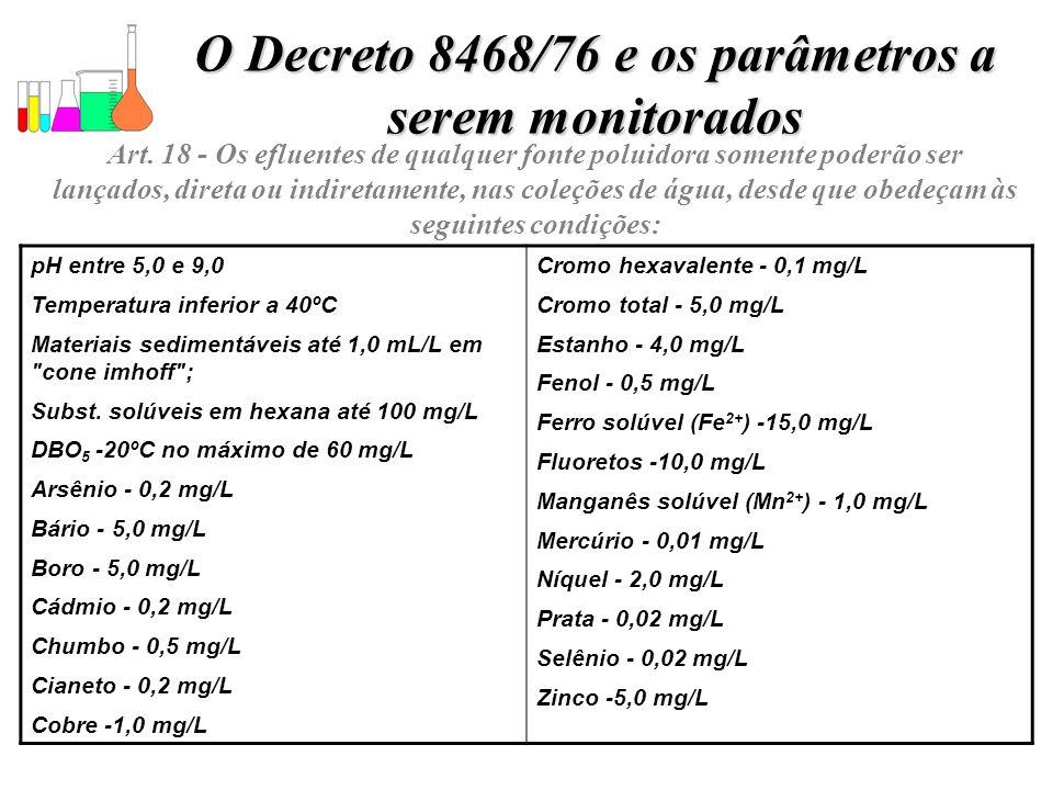 O Decreto 8468/76 e os parâmetros a serem monitorados