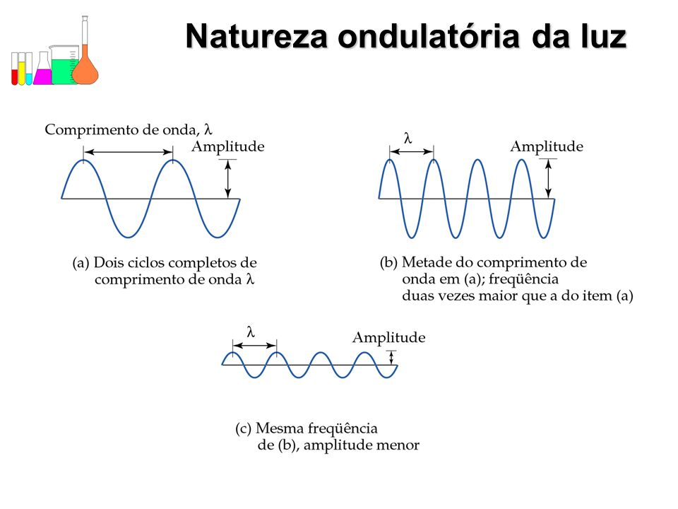 Natureza ondulatória da luz