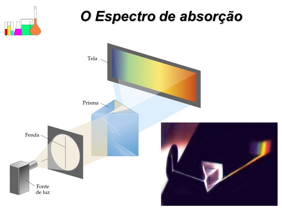 O Espectro de absorção