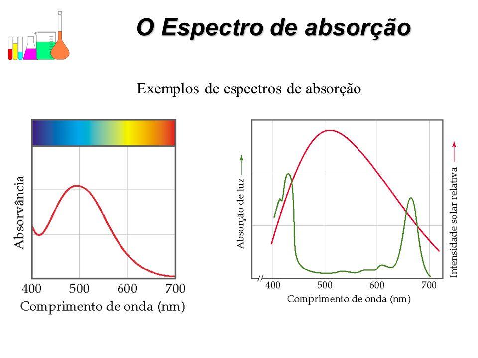 Exemplos de espectros de absorção
