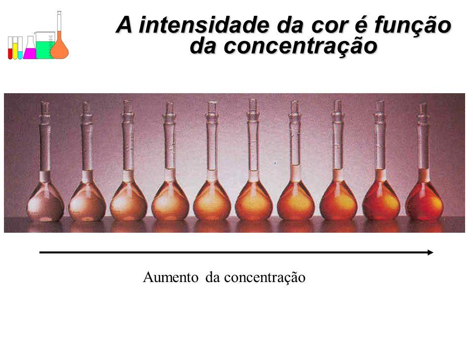 A intensidade da cor é função da concentração