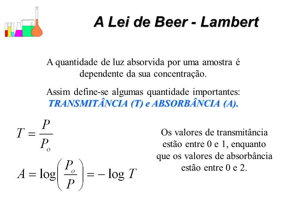 A Lei de Beer - LambertA quantidade de luz absorvida por uma amostra é dependente da sua concentração.