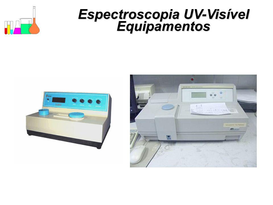 Espectroscopia UV-Visível