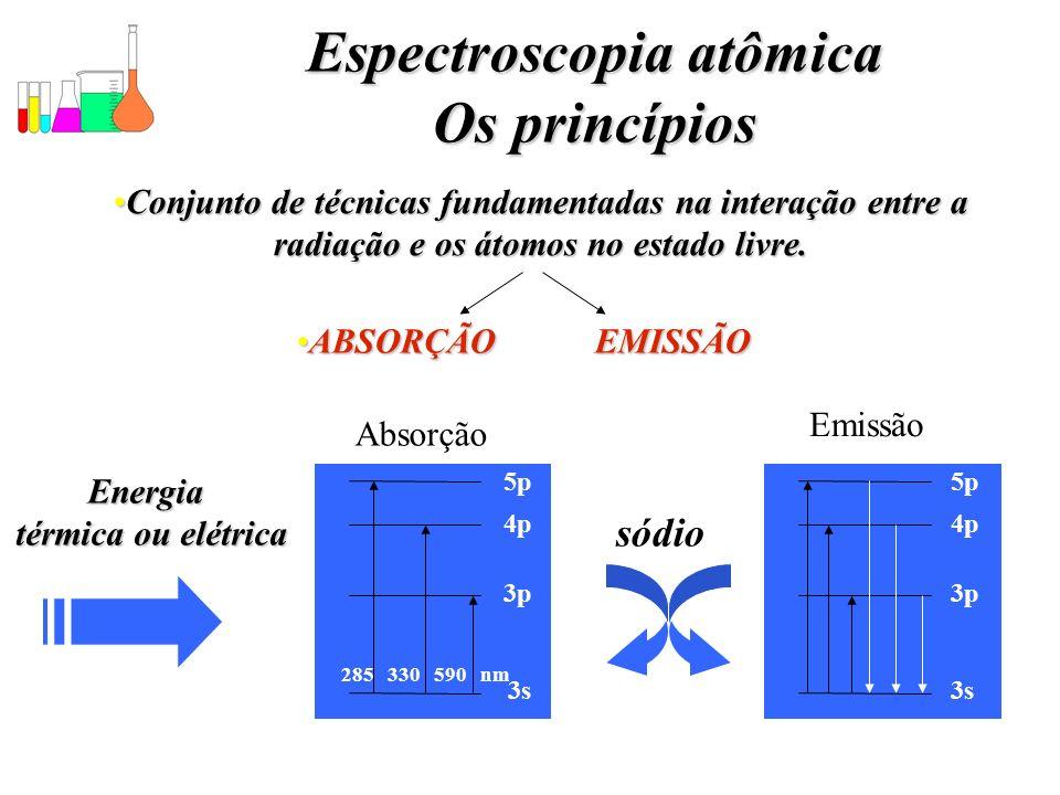 Espectroscopia atômica