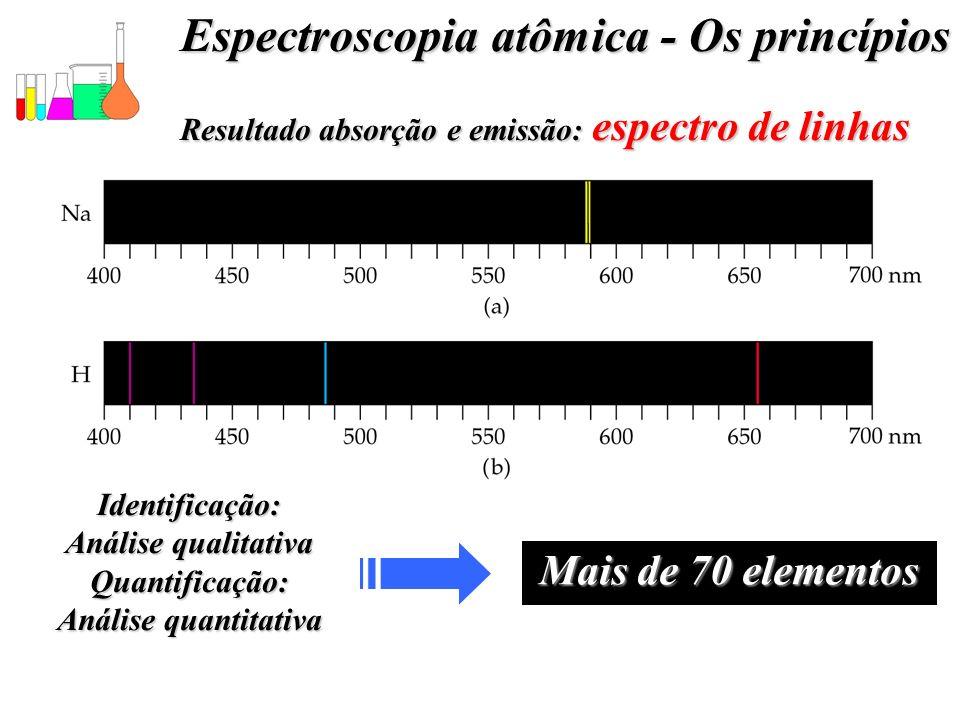 Espectroscopia atômica - Os princípios