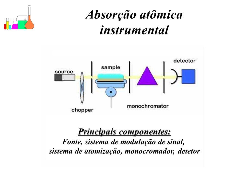 Absorção atômica instrumental