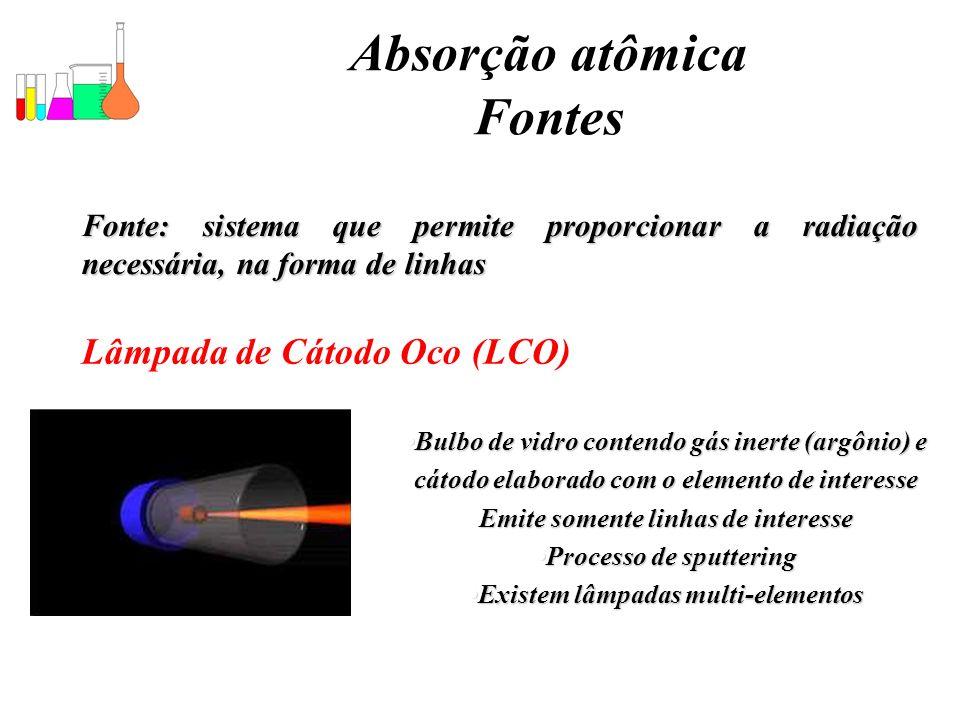 Absorção atômica Fontes