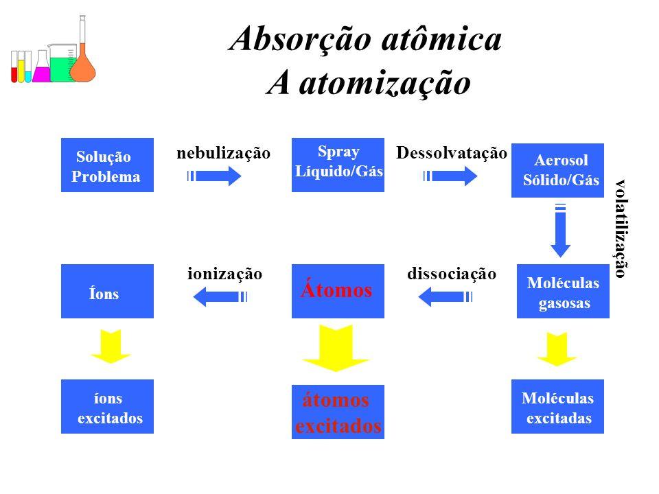 Absorção atômica A atomização
