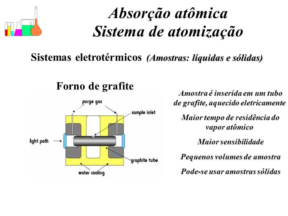 Absorção atômica Sistema de atomização