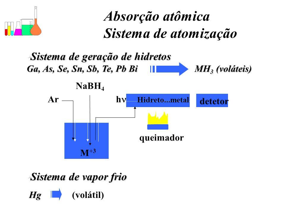 Absorção atômica Sistema de atomização Sistema de geração de hidretos