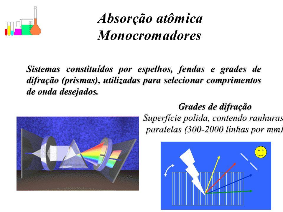 Absorção atômica Monocromadores
