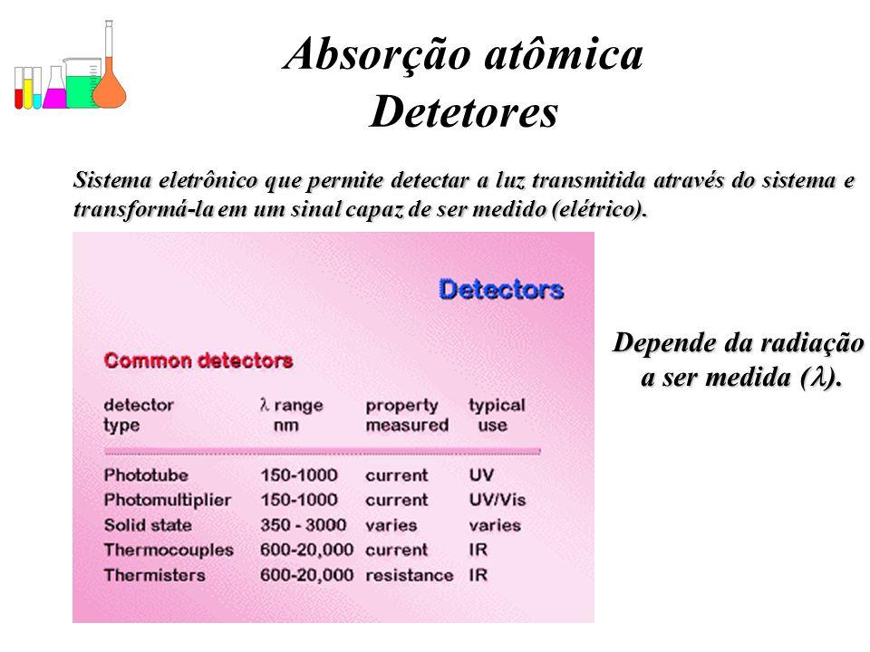 Absorção atômica Detetores