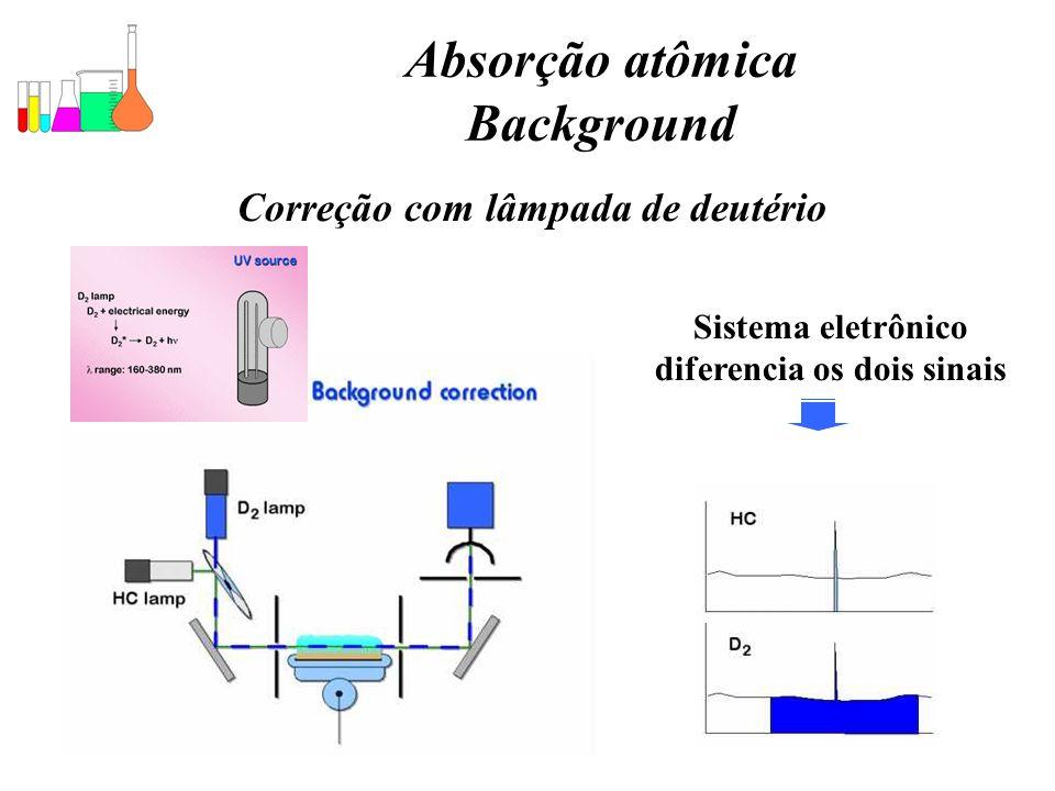 Absorção atômica Background