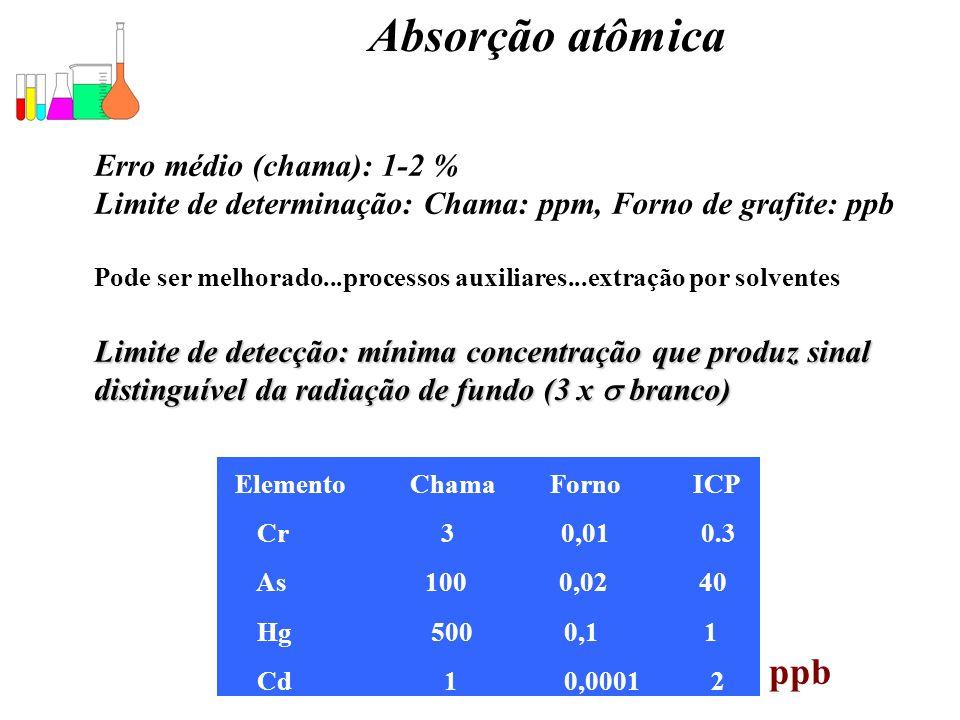 Elemento Chama Forno ICP
