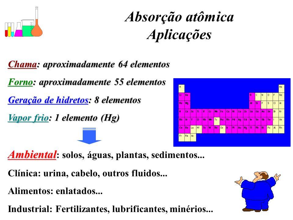 Absorção atômica Aplicações