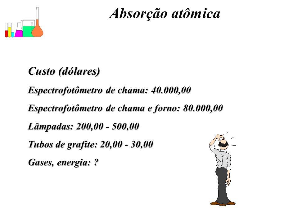 Absorção atômica Custo (dólares) Espectrofotômetro de chama: 40.000,00