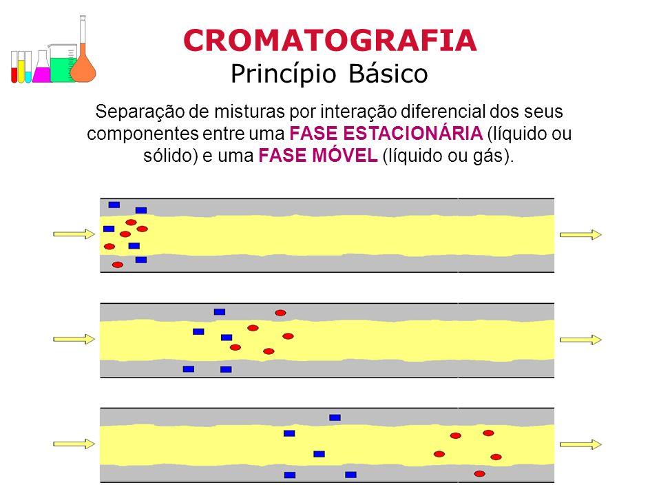CROMATOGRAFIA Princípio Básico
