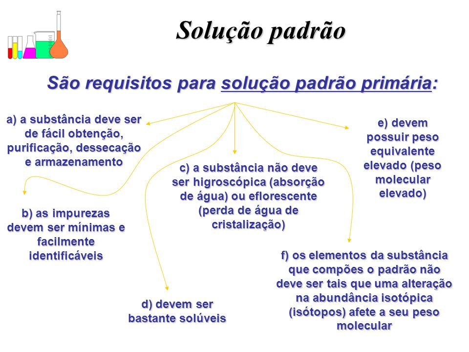 Solução padrão São requisitos para solução padrão primária: