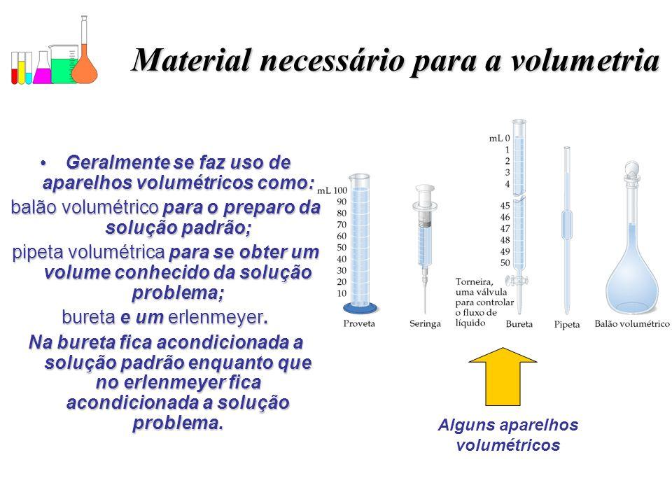 Material necessário para a volumetria