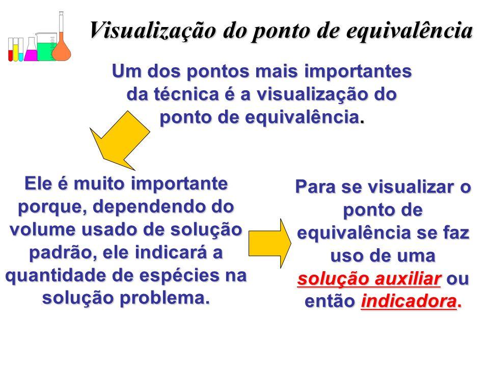 Visualização do ponto de equivalência