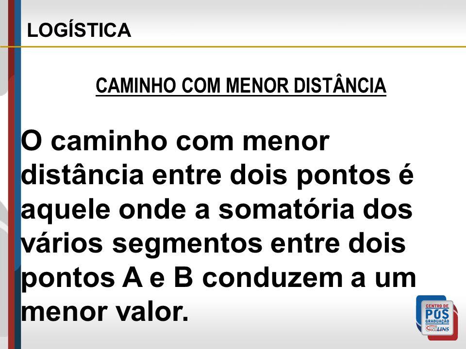CAMINHO COM MENOR DISTÂNCIA