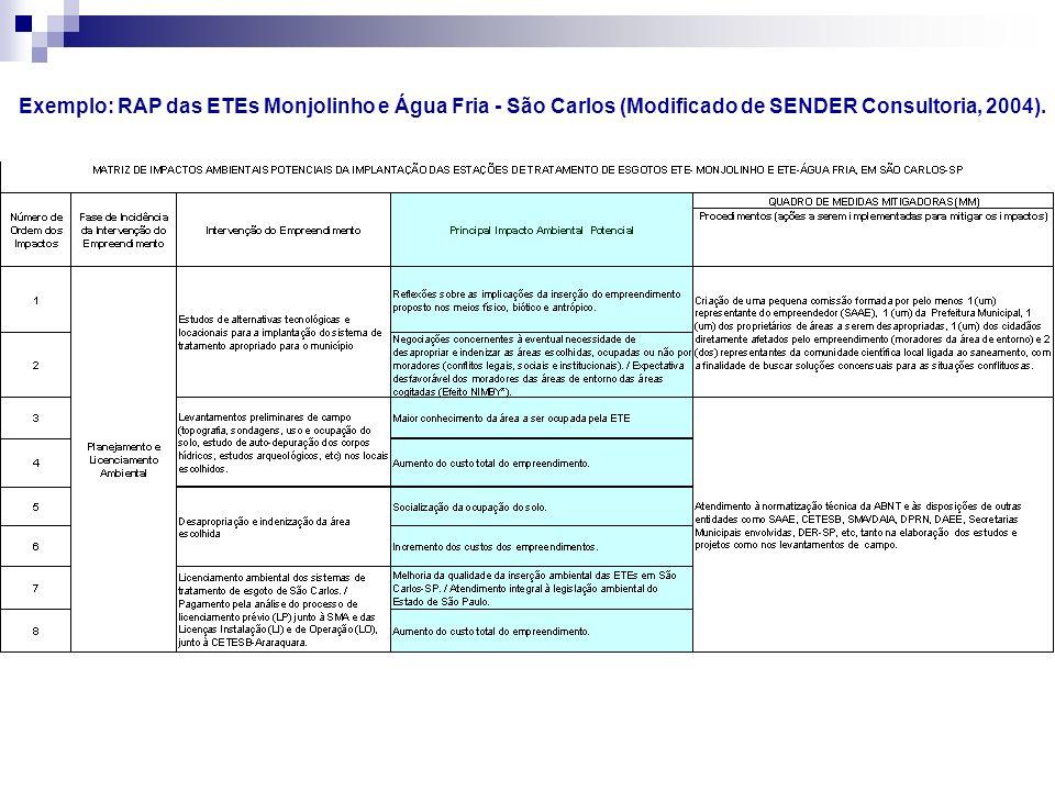 Exemplo: RAP das ETEs Monjolinho e Água Fria - São Carlos (Modificado de SENDER Consultoria, 2004).