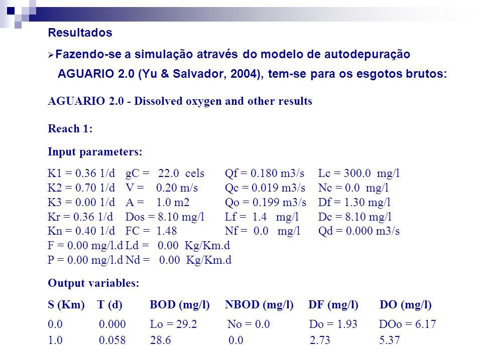 Resultados Fazendo-se a simulação através do modelo de autodepuração. AGUARIO 2.0 (Yu & Salvador, 2004), tem-se para os esgotos brutos: