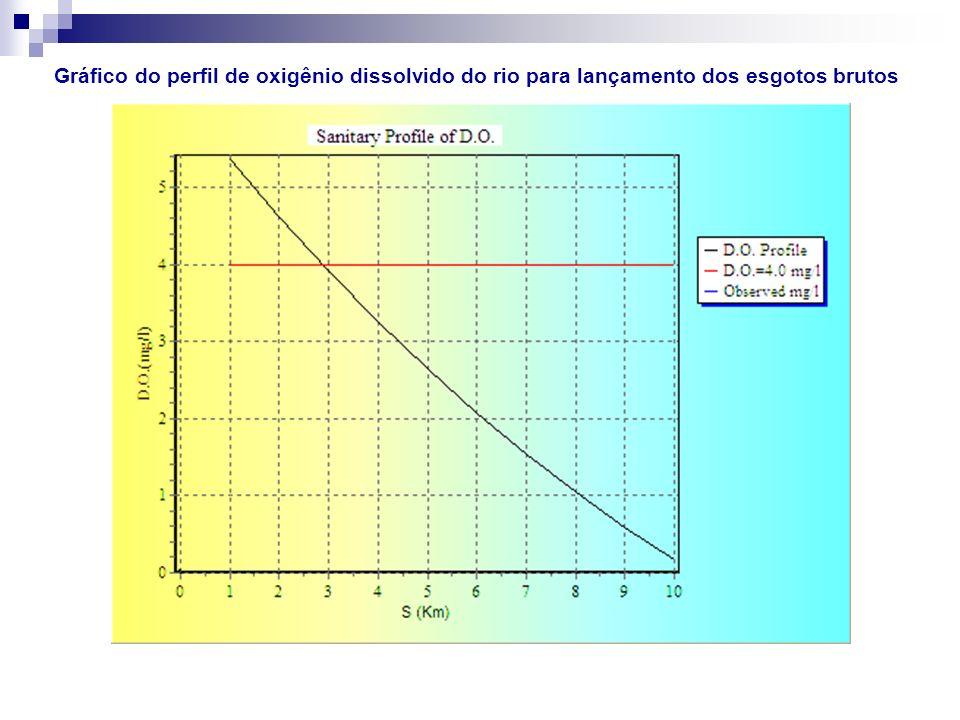 Gráfico do perfil de oxigênio dissolvido do rio para lançamento dos esgotos brutos
