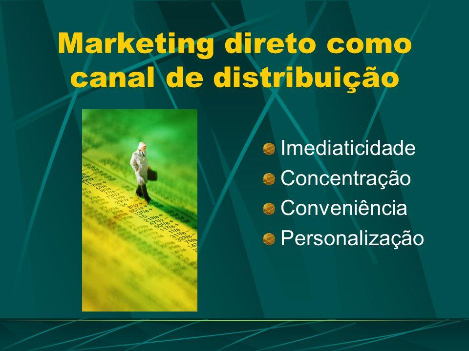 Marketing direto como canal de distribuição