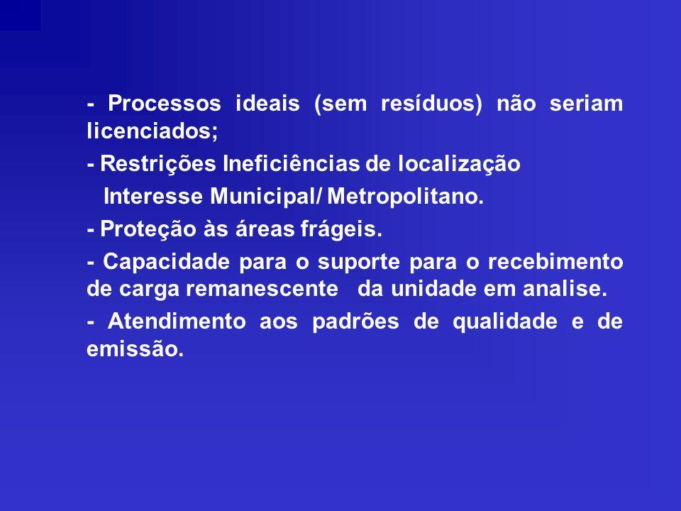 - Processos ideais (sem resíduos) não seriam licenciados;