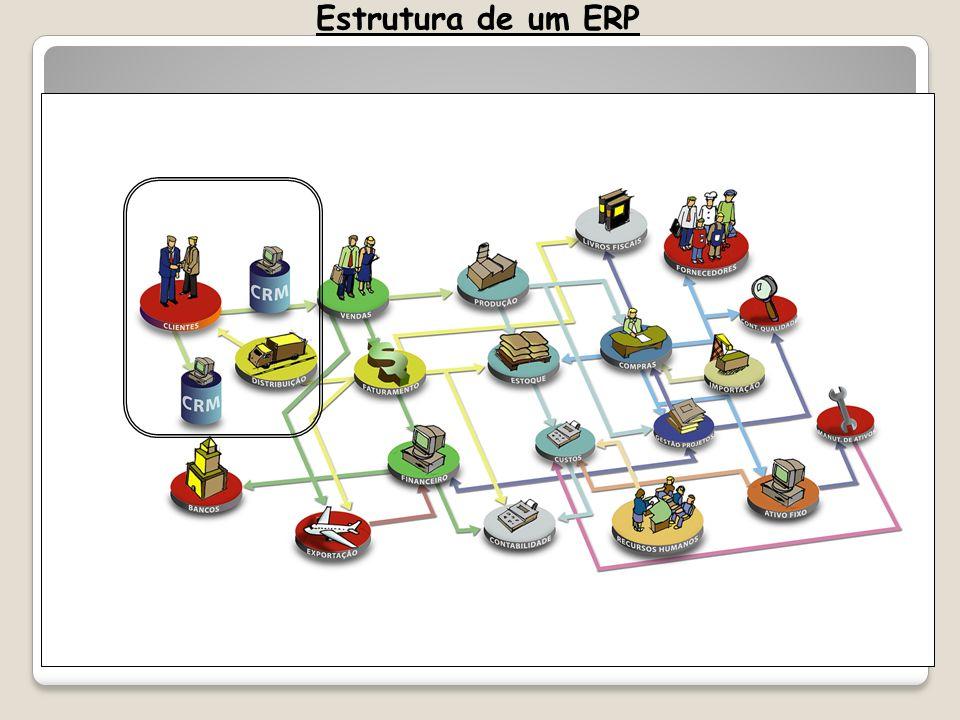 Estrutura de um ERP