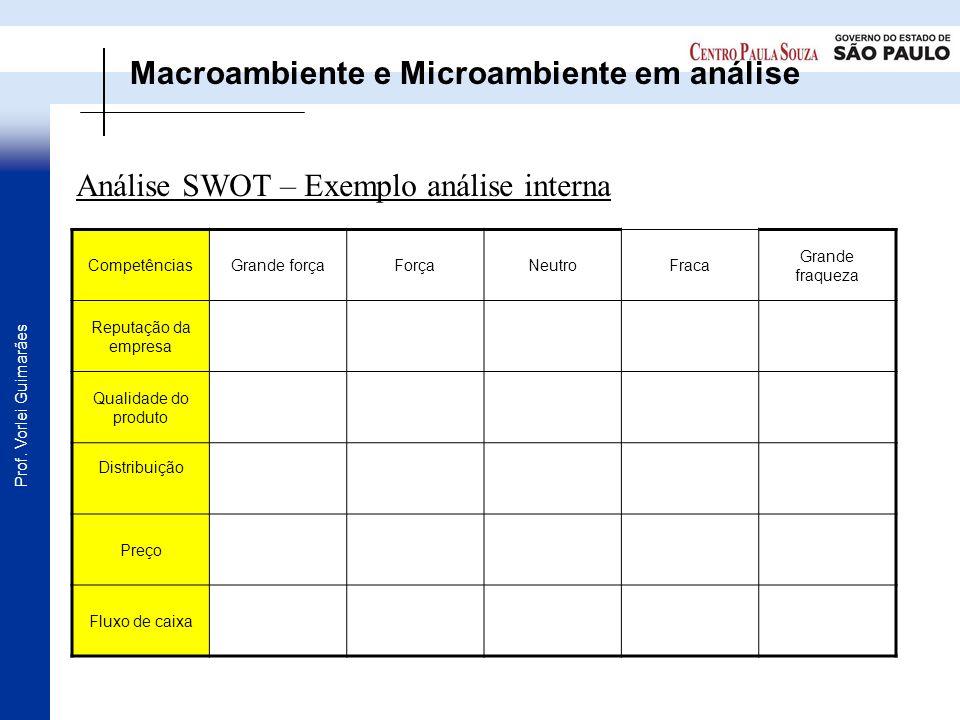Macroambiente e Microambiente em análise
