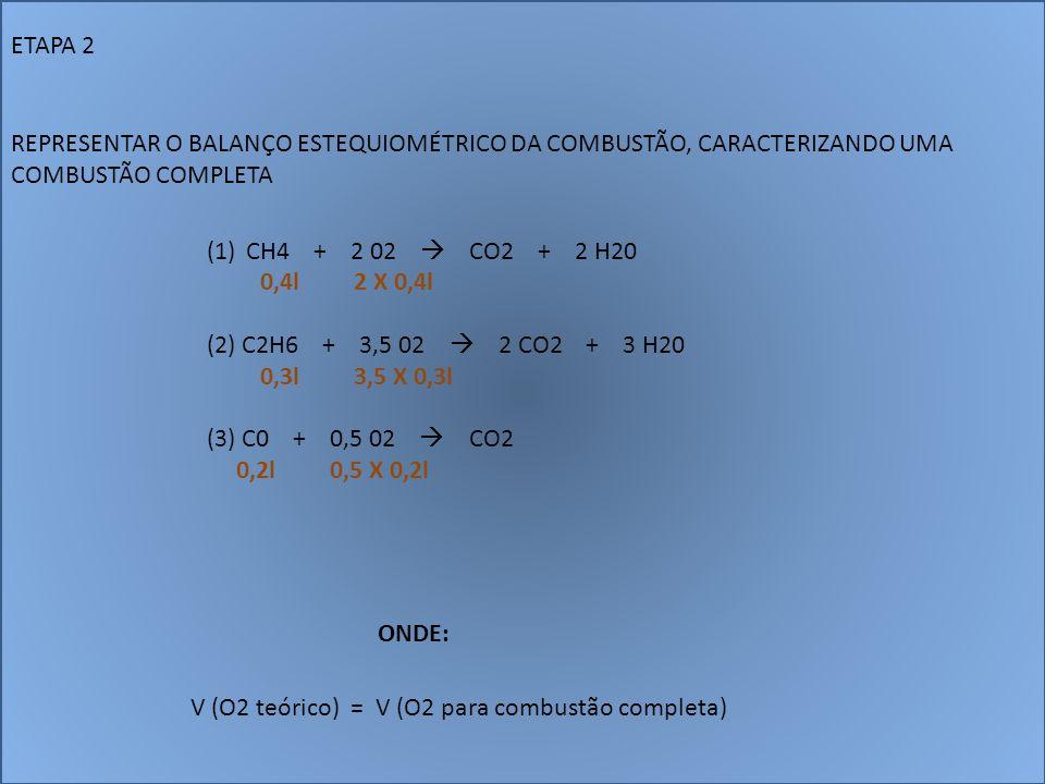 ETAPA 2 REPRESENTAR O BALANÇO ESTEQUIOMÉTRICO DA COMBUSTÃO, CARACTERIZANDO UMA COMBUSTÃO COMPLETA. CH4 + 2 02  CO2 + 2 H20.