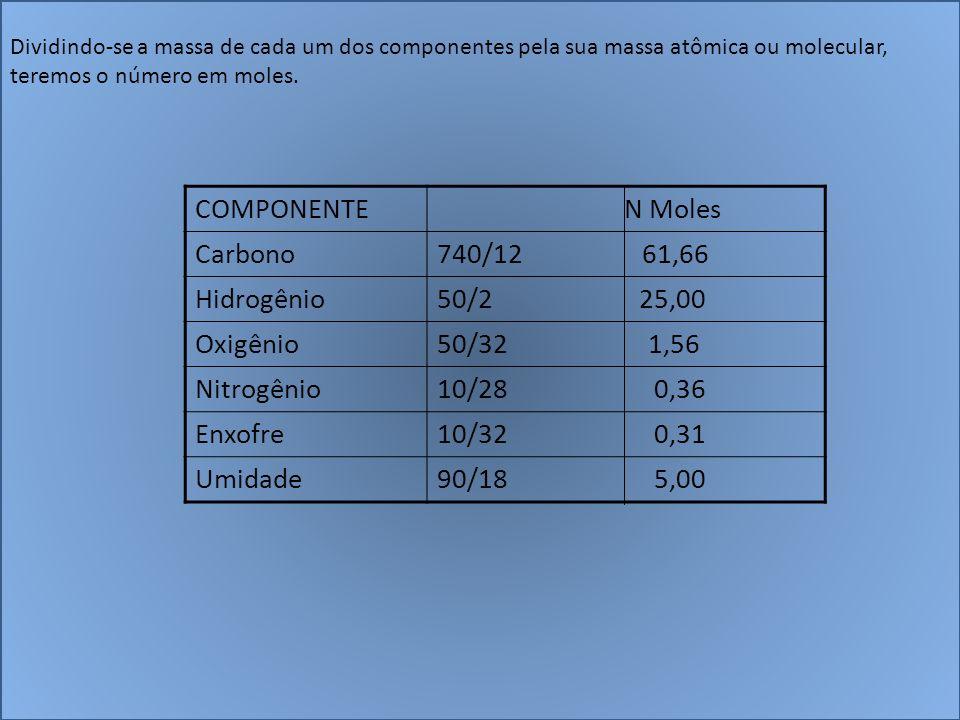 COMPONENTE N Moles Carbono 740/12 61,66 Hidrogênio 50/2 25,00 Oxigênio