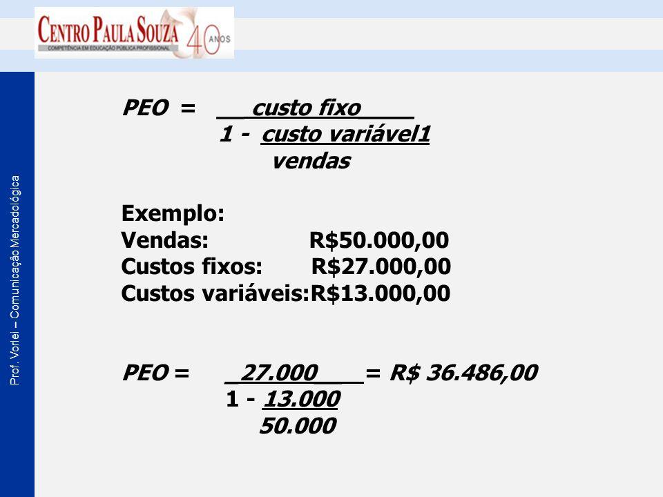 PEO = __ custo fixo____ 1 - custo variável1. vendas. Exemplo: Vendas: R$50.000,00.