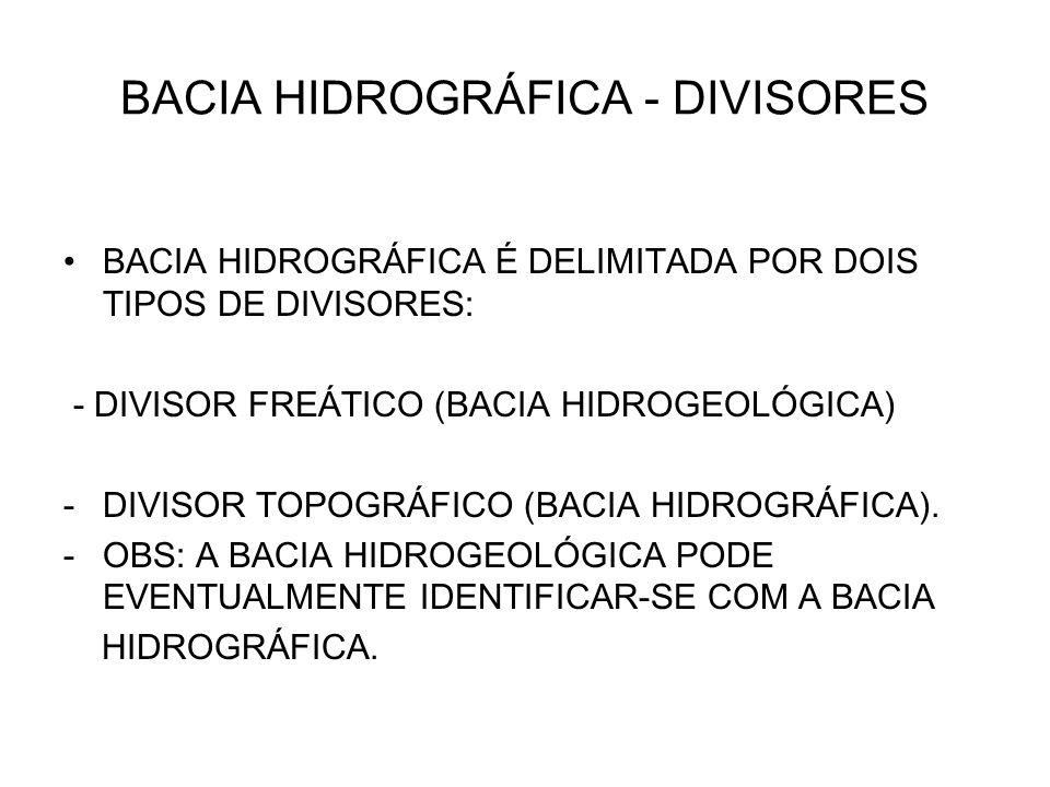 BACIA HIDROGRÁFICA - DIVISORES