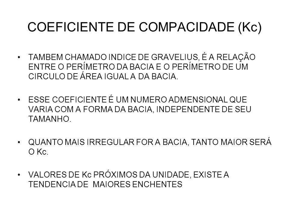 COEFICIENTE DE COMPACIDADE (Kc)