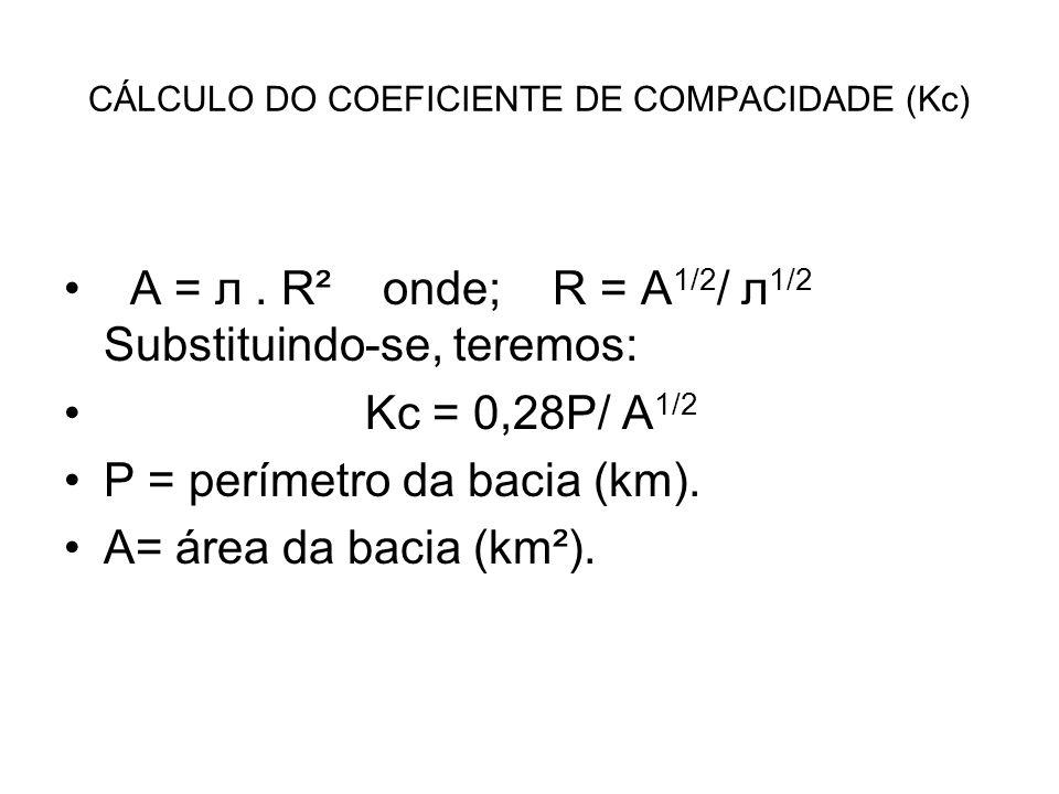 CÁLCULO DO COEFICIENTE DE COMPACIDADE (Kc)