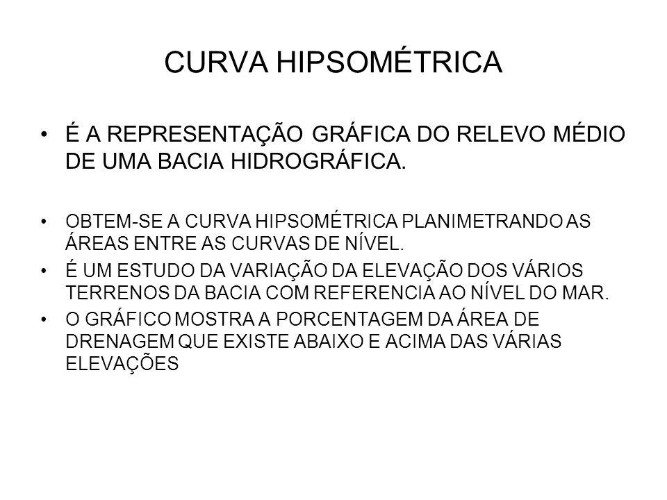 CURVA HIPSOMÉTRICA É A REPRESENTAÇÃO GRÁFICA DO RELEVO MÉDIO DE UMA BACIA HIDROGRÁFICA.