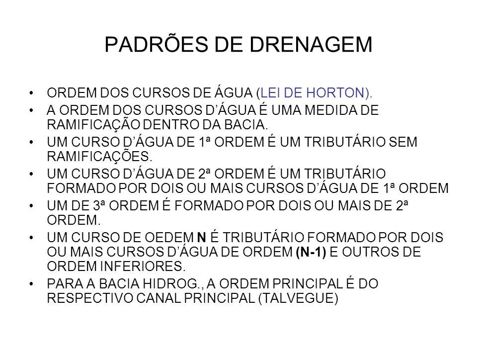 PADRÕES DE DRENAGEM ORDEM DOS CURSOS DE ÁGUA (LEI DE HORTON).