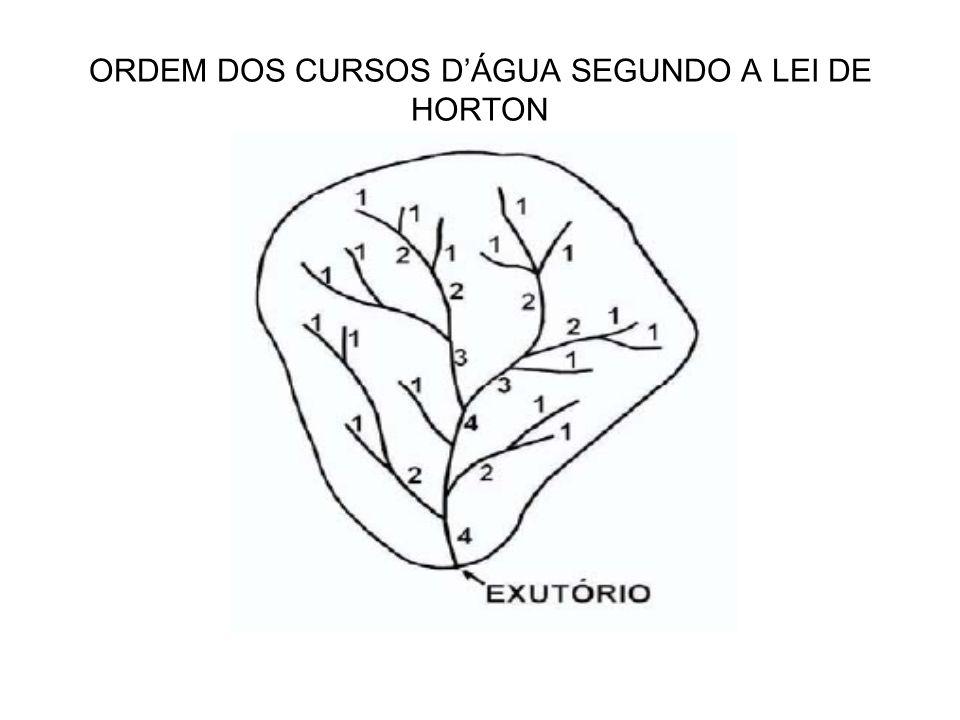 ORDEM DOS CURSOS D'ÁGUA SEGUNDO A LEI DE HORTON