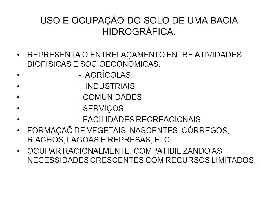 USO E OCUPAÇÃO DO SOLO DE UMA BACIA HIDROGRÁFICA.