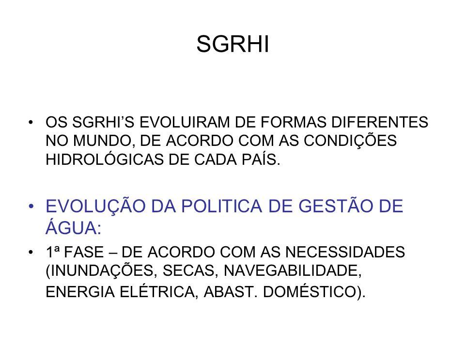 SGRHI EVOLUÇÃO DA POLITICA DE GESTÃO DE ÁGUA: