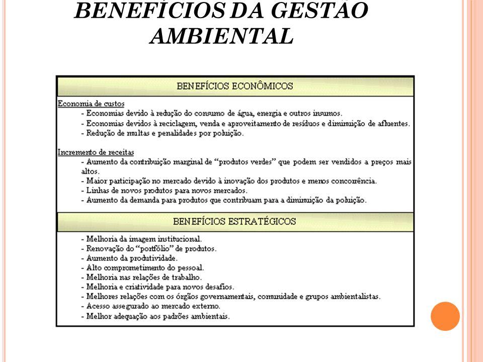 BENEFÍCIOS DA GESTÃO AMBIENTAL