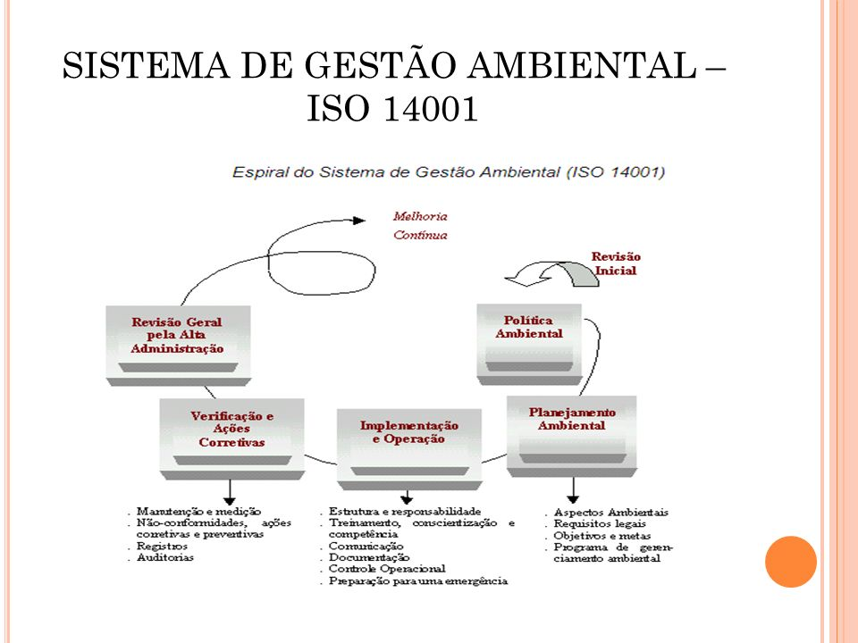 SISTEMA DE GESTÃO AMBIENTAL – ISO 14001