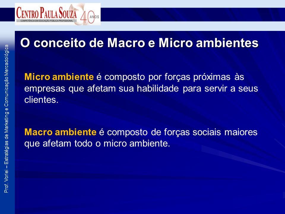 O conceito de Macro e Micro ambientes