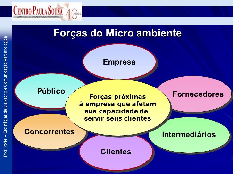 Forças do Micro ambiente