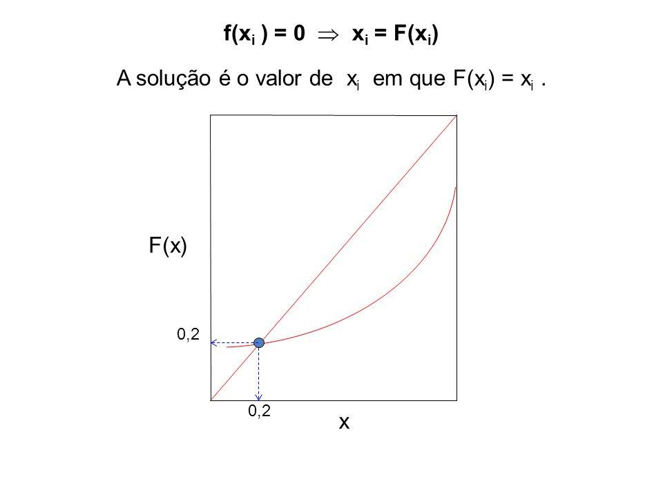 A solução é o valor de xi em que F(xi) = xi .